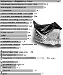 Чей рубль длиннее?
